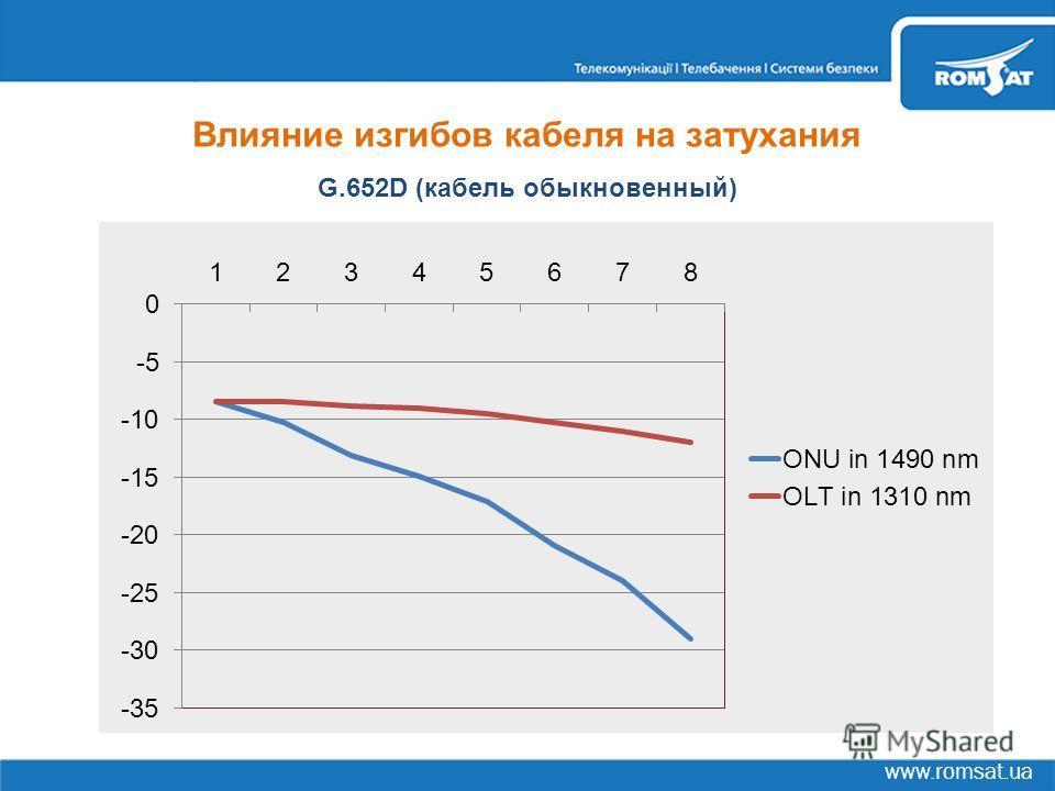 www.romsat.ua Влияние изгибов кабеля на затухания G.652D (кабель обыкновенный)