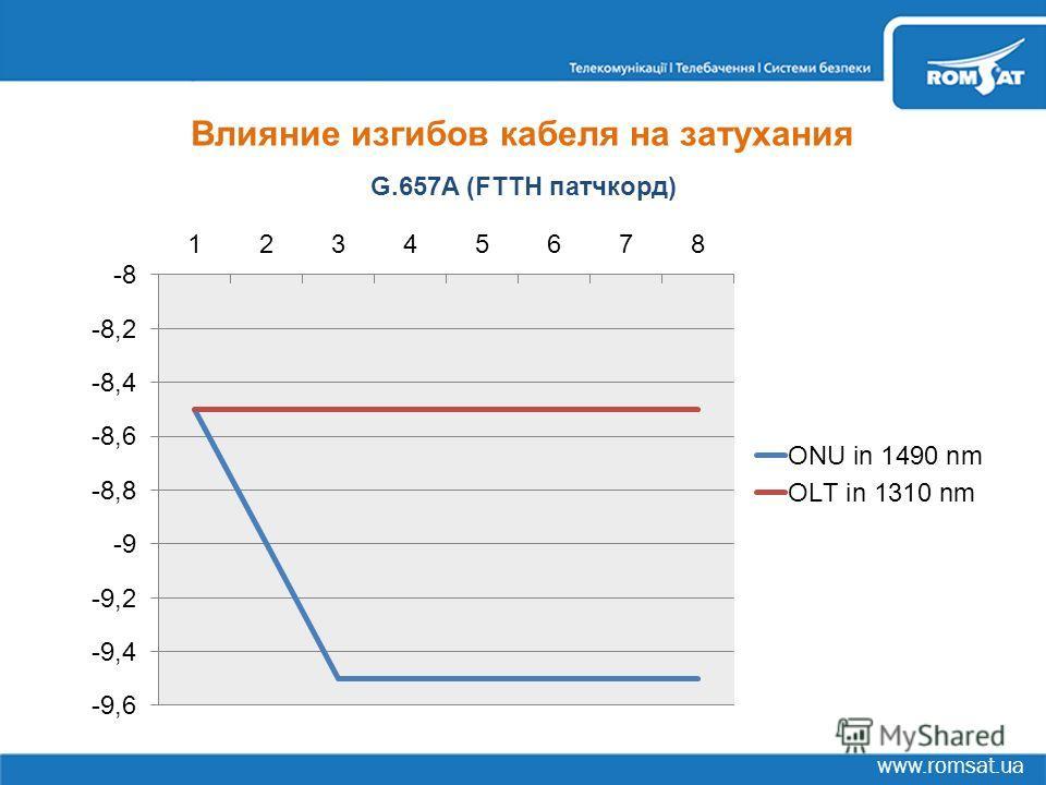 www.romsat.ua Влияние изгибов кабеля на затухания G.657A (FTTH патчкорд)