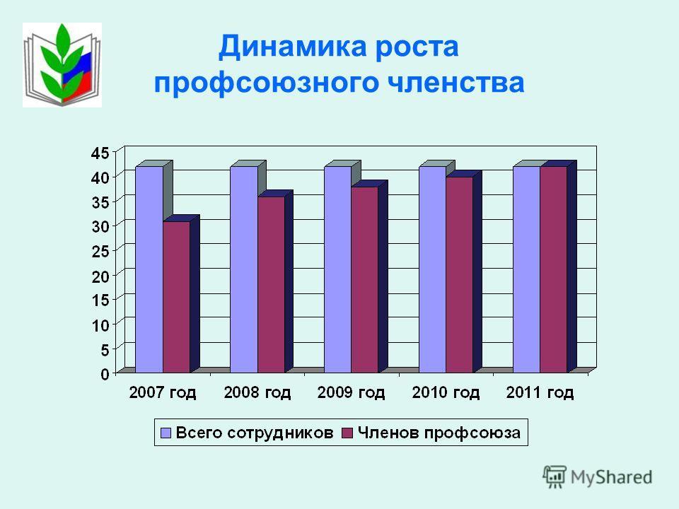 Динамика роста профсоюзного членства