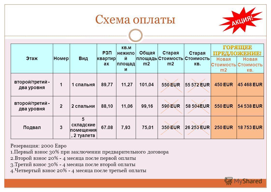 Схема оплаты Резервация: 2000 Eврo 1.Первый взнос 30% при заключении предварительного договора 2.Второй взнос 20% - 4 месяца после первой оплаты 3.Третий взнос 30% - 4 месяца после второй оплаты 4.Четвертый взнос 20% - 4 месяца после третьей оплаты Э