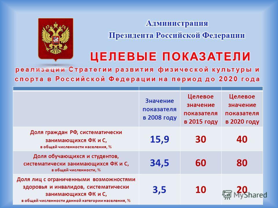Значение показателя в 2008 году Целевое значение показателя в 2015 году Целевое значение показателя в 2020 году Доля граждан РФ, систематически занимающихся ФК и С, в общей численности населения, % 15,93040 Доля обучающихся и студентов, систематическ