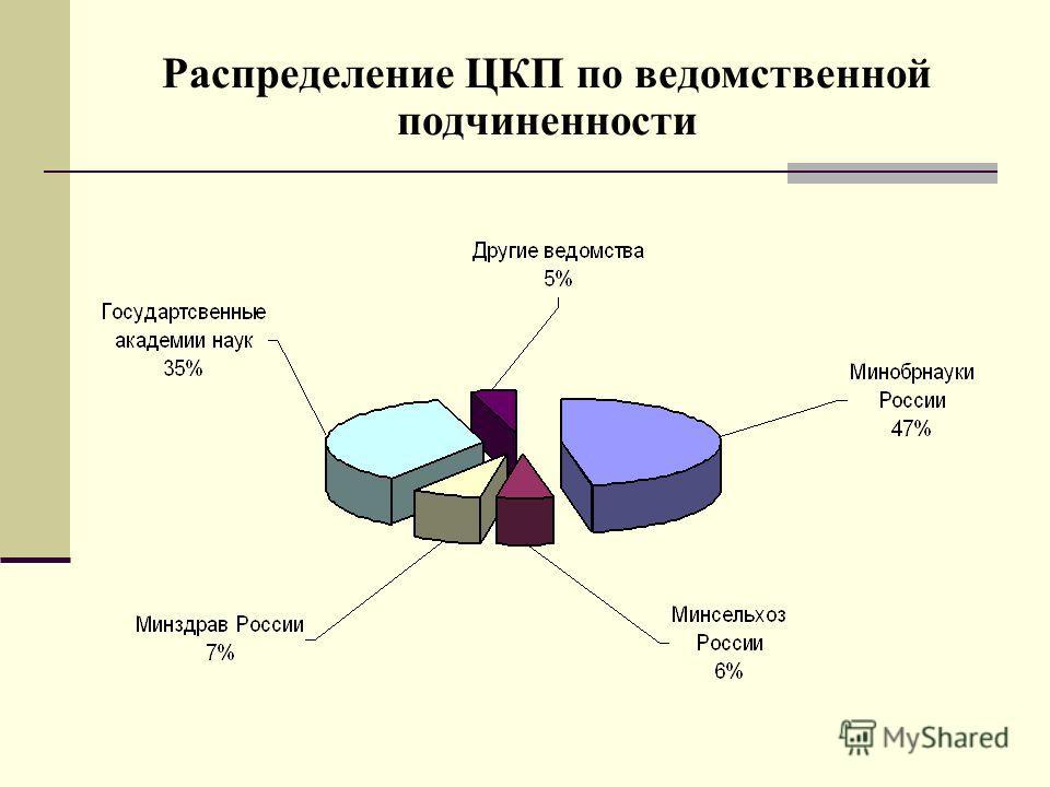 Распределение ЦКП по ведомственной подчиненности