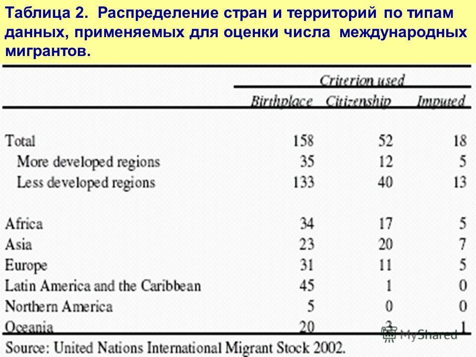 Таблица 2. Распределение стран и территорий по типам данных, применяемых для оценки числа международных мигрантов.