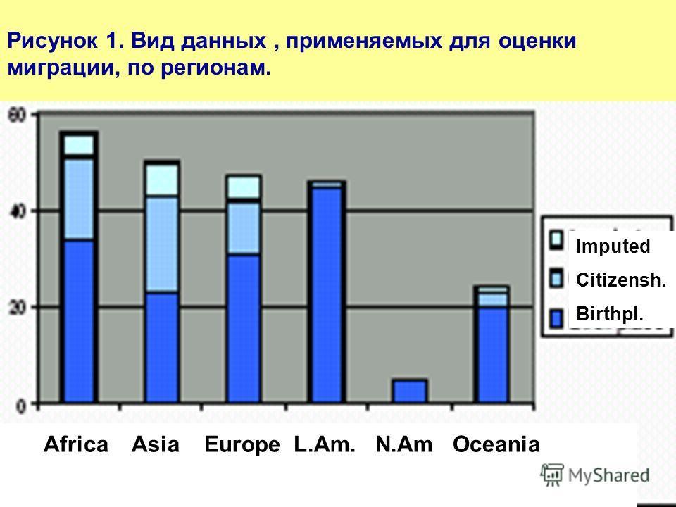 Africa Asia Europe L.Am. N.Am Oceania Рисунок 1. Вид данных, применяемых для оценки миграции, по регионам. Imputed Citizensh. Birthpl.