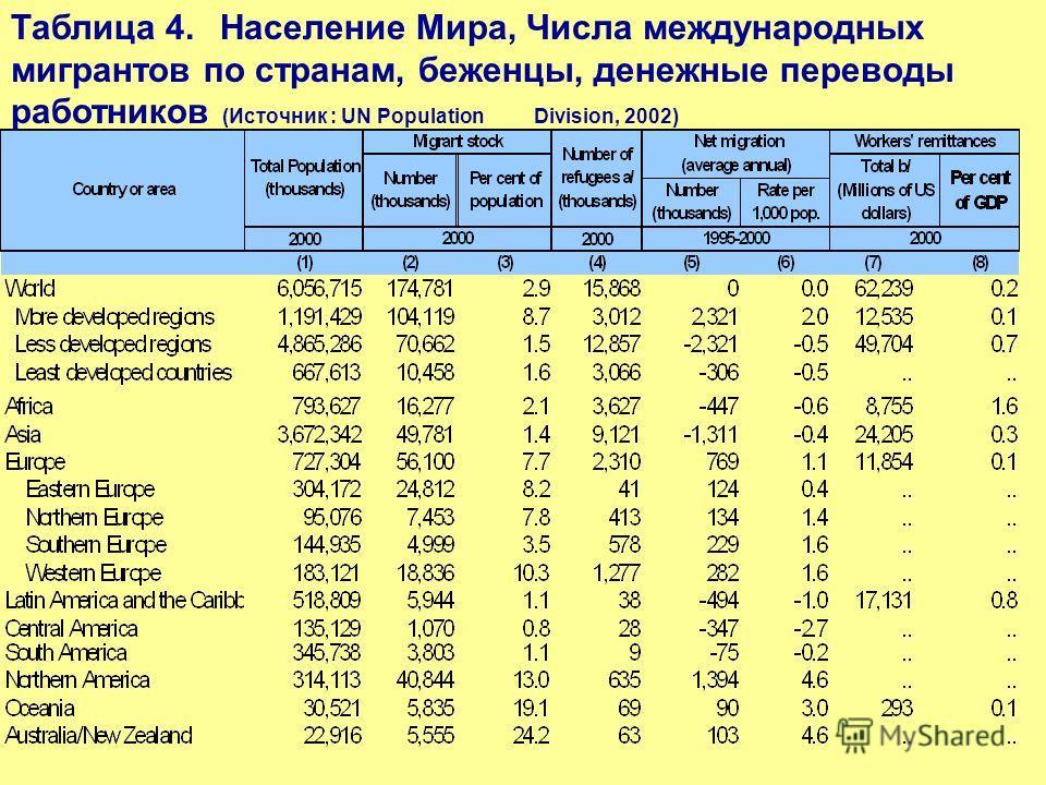 Таблица 4.Население Мира, Числа международных мигрантов по странам, беженцы, денежные переводы работников (Источник : UN Population Division, 2002)