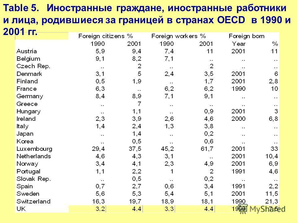 Table 5. Иностранные граждане, иностранные работники и лица, родившиеся за границей в странах ОECD в 1990 и 2001 гг.
