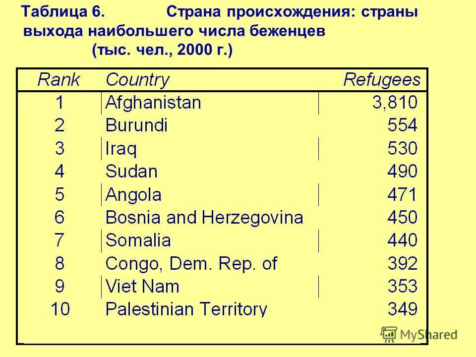 Таблица 6. Страна происхождения: страны выхода наибольшего числа беженцев (тыс. чел., 2000 г.)
