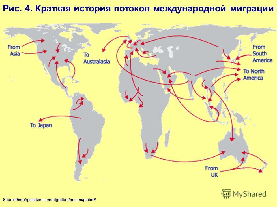 Рис. 4. Краткая история потоков международной миграции Source:http://pstalker.com/migration/mg_map.htm#