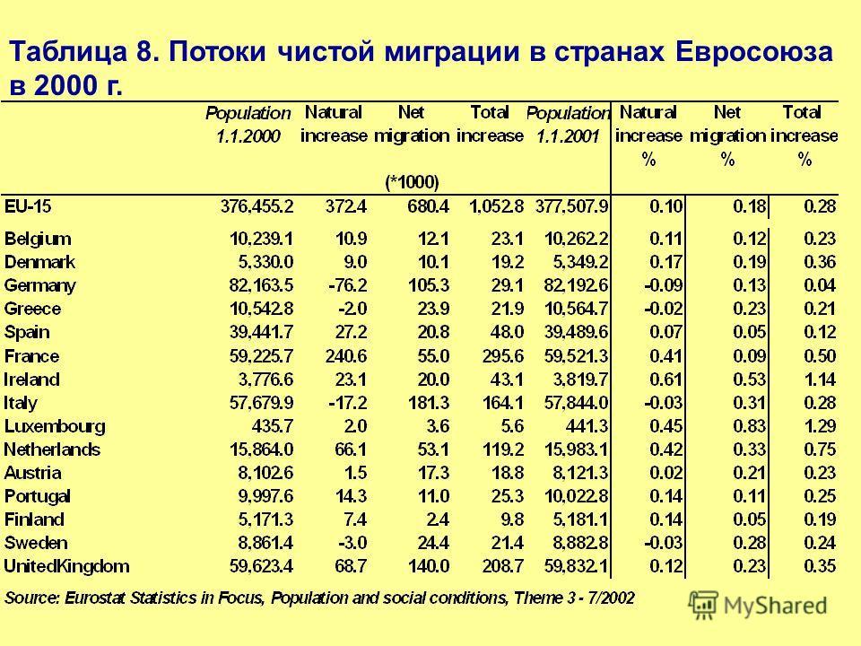 Таблица 8. Потоки чистой миграции в странах Евросоюза в 2000 г.