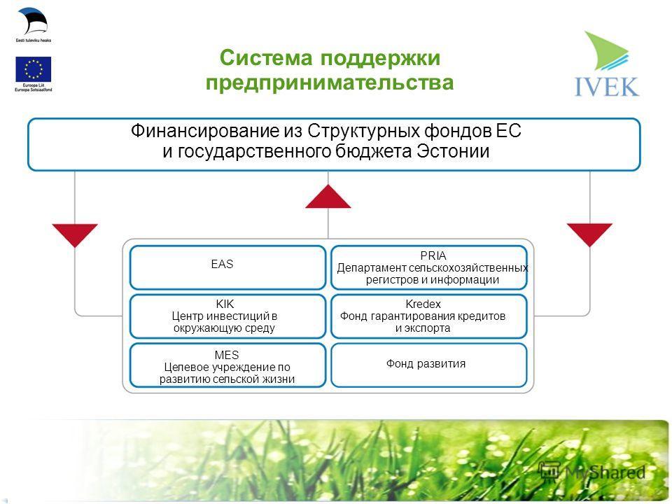 Kredex PRIA Департамент сельскохозяйственных регистров и информации EAS KIK Центр инвестиций в окружающую среду MES Целевое учреждение по развитию сельской жизни Фонд развития Kredex Фонд гарантирования кредитов и экспорта Финансирование из Структурн