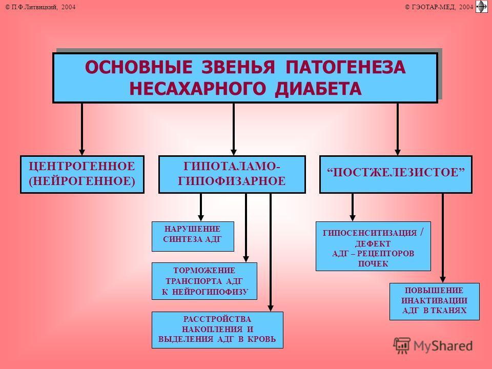 ОСНОВНЫЕ ЗВЕНЬЯ ПАТОГЕНЕЗА НЕСАХАРНОГО ДИАБЕТА ПОСТЖЕЛЕЗИСТОЕ ГИПОТАЛАМО- ГИПОФИЗАРНОЕ ЦЕНТРОГЕННОЕ (НЕЙРОГЕННОЕ) ПОВЫШЕНИЕ ИНАКТИВАЦИИ АДГ В ТКАНЯХ ГИПОСЕНСИТИЗАЦИЯ / ДЕФЕКТ АДГ – РЕЦЕПТОРОВ ПОЧЕК ТОРМОЖЕНИЕ ТРАНСПОРТА АДГ К НЕЙРОГИПОФИЗУ РАССТРОЙСТ