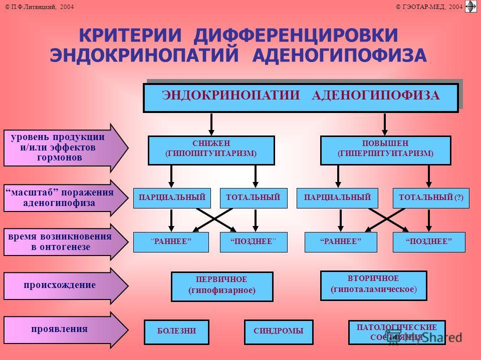 ЭНДОКРИНОПАТИИ АДЕНОГИПОФИЗА ПЕРВИЧНОЕ (гипофизарное) ВТОРИЧНОЕ (гипоталамическое) БОЛЕЗНИСИНДРОМЫ ПАТОЛОГИЧЕСКИЕ СОСТОЯНИЯ КРИТЕРИИ ДИФФЕРЕНЦИРОВКИ ЭНДОКРИНОПАТИЙ АДЕНОГИПОФИЗА СНИЖЕН (ГИПОПИТУИТАРИЗМ) ПОВЫШЕН (ГИПЕРПИТУИТАРИЗМ) уровень продукции и/