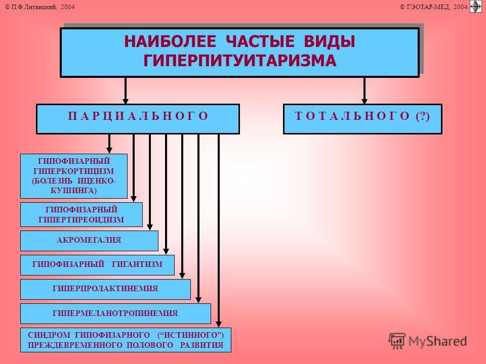 НАИБОЛЕЕ ЧАСТЫЕ ВИДЫ ГИПЕРПИТУИТАРИЗМА П А Р Ц И А Л Ь Н О Г ОТ О Т А Л Ь Н О Г О (?) ГИПОФИЗАРНЫЙ ГИПЕРТИРЕОИДИЗМ АКРОМЕГАЛИЯ ГИПЕРПРОЛАКТИНЕМИЯ ГИПОФИЗАРНЫЙ ГИГАНТИЗМ ГИПЕРМЕЛАНОТРОПИНЕМИЯ ГИПОФИЗАРНЫЙ ГИПЕРКОРТИЦИЗМ (БОЛЕЗНЬ ИЦЕНКО- КУШИНГА) СИНДР