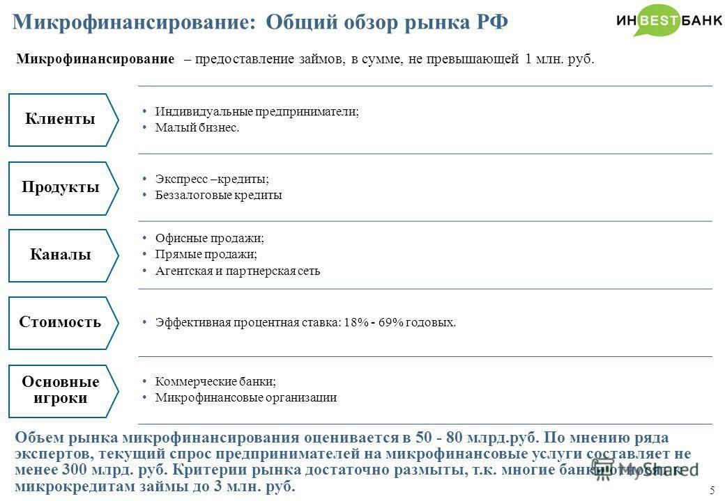 5 Микрофинансирование – предоставление займов, в сумме, не превышающей 1 млн. руб. Микрофинансирование: Общий обзор рынка РФ Клиенты Индивидуальные предприниматели; Малый бизнес. Экспресс –кредиты; Беззалоговые кредиты Офисные продажи; Прямые продажи