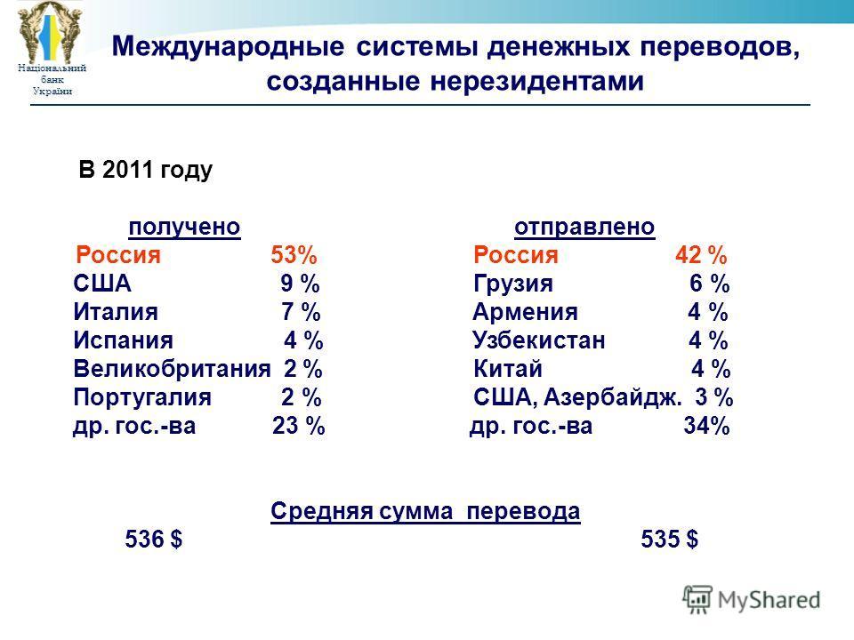 НаціональнийбанкУкраїни Международные системы денежных переводов, созданные нерезидентами В 2011 году получено отправлено Россия 53% Россия 42 % США 9 % Грузия 6 % Италия 7 % Армения 4 % Испания 4 % Узбекистан 4 % Великобритания 2 % Китай 4 % Португа