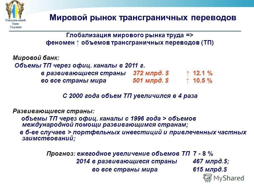 НаціональнийбанкУкраїни Мировой рынок трансграничных переводов Глобализация мирового рынка труда => феномен объемов трансграничных переводов (ТП) Мировой банк: Объемы ТП через офиц. каналы в 2011 г. в развивающиеся страны 372 млрд. $ 12.1 % во все ст