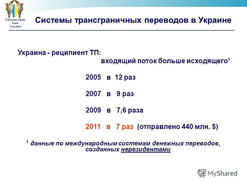 НаціональнийбанкУкраїни Системы трансграничных переводов в Украине Украина - реципиент ТП: входящий поток больше исходящего¹ 2005 в 12 раз 2007 в 9 раз 2009 в 7,6 раза 2011 в 7 раз (отправлено 440 млн. $) ¹ данные по международным системам денежных п