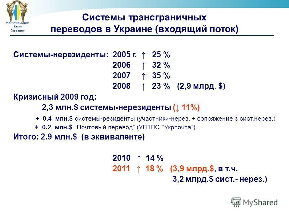 НаціональнийбанкУкраїни Системы трансграничных переводов в Украине (входящий поток) Системы-нерезиденты: 2005 г. 25 % 2006 32 % 2007 35 % 2008 23 % (2,9 млрд. $) Кризисный 2009 год: 2,3 млн.$ системы-нерезиденты ( 11%) + 0,4 млн.$ системы-резиденты (