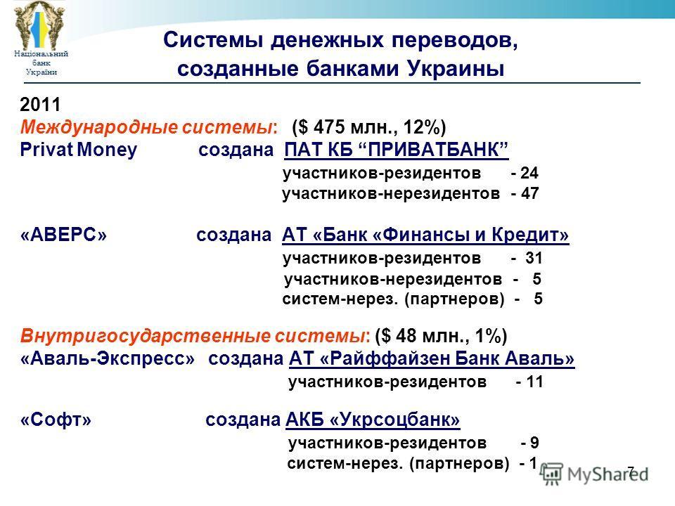НаціональнийбанкУкраїни 7 Системы денежных переводов, созданные банками Украины 2011 Международные системы: ($ 475 млн., 12%) Privat Money создана ПАТ КБ ПРИВАТБАНК участников-резидентов - 24 участников-нерезидентов - 47 «АВЕРС» создана АТ «Банк «Фин