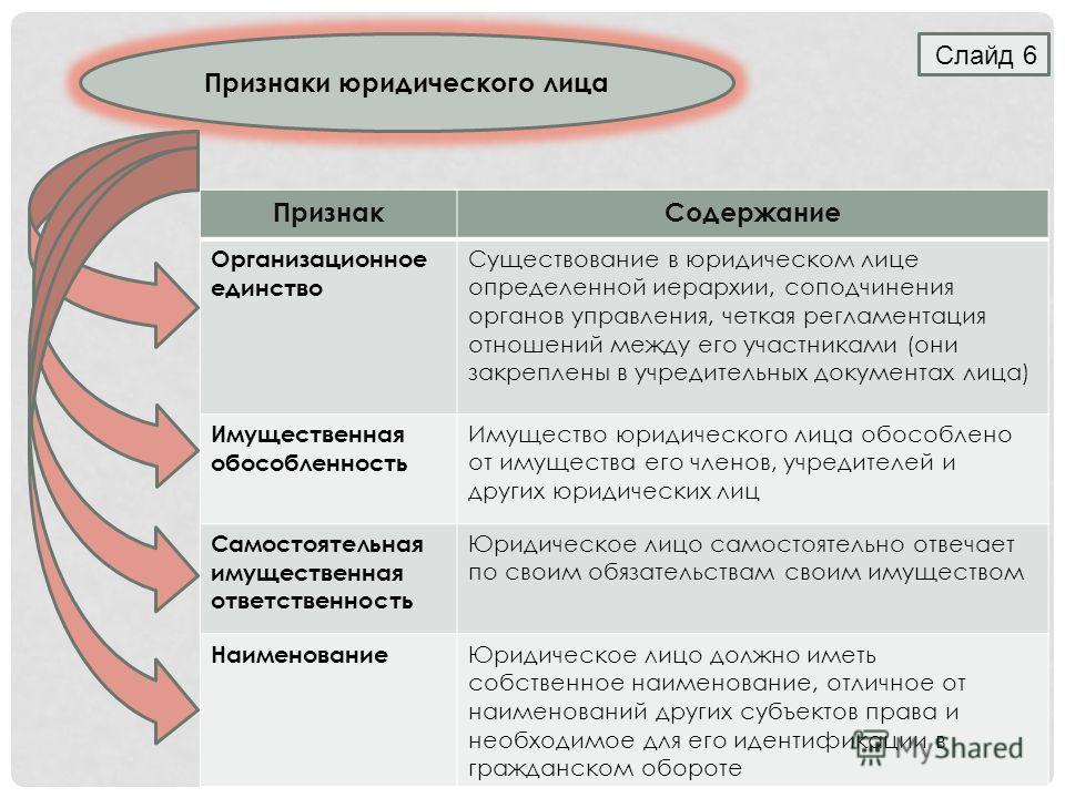 Слайд 6 Признаки юридического лица ПризнакСодержание Организационное единство Существование в юридическом лице определенной иерархии, соподчинения органов управления, четкая регламентация отношений между его участниками (они закреплены в учредительны