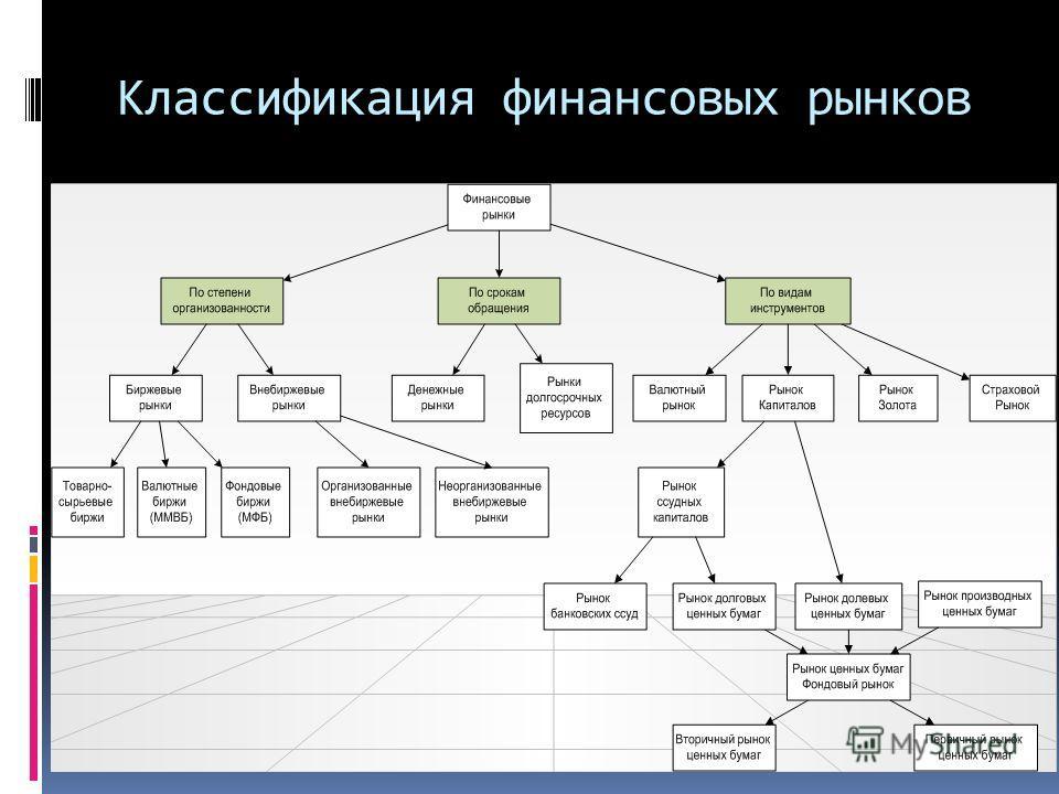 Классификация финансовых рынков