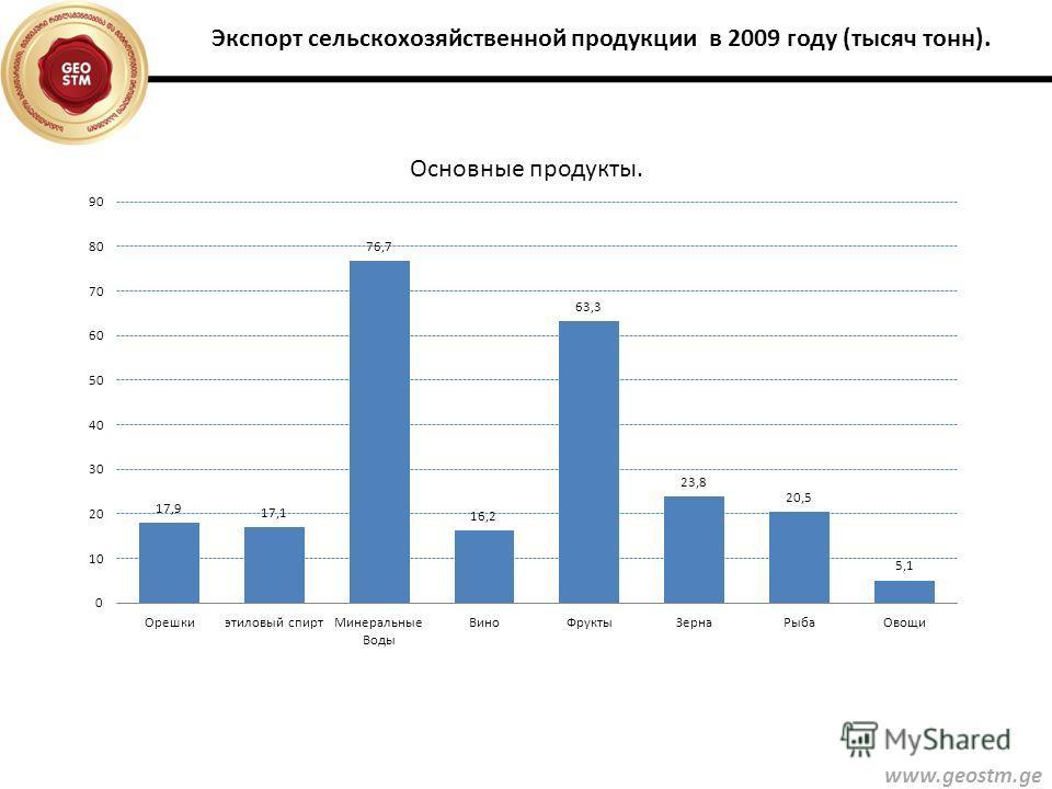 www.geostm.ge Экспорт сельскохозяйственной продукции в 2009 году (тысяч тонн).