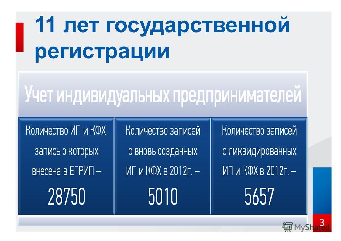 Сведения с сайта фнс россии выписка из егрюл