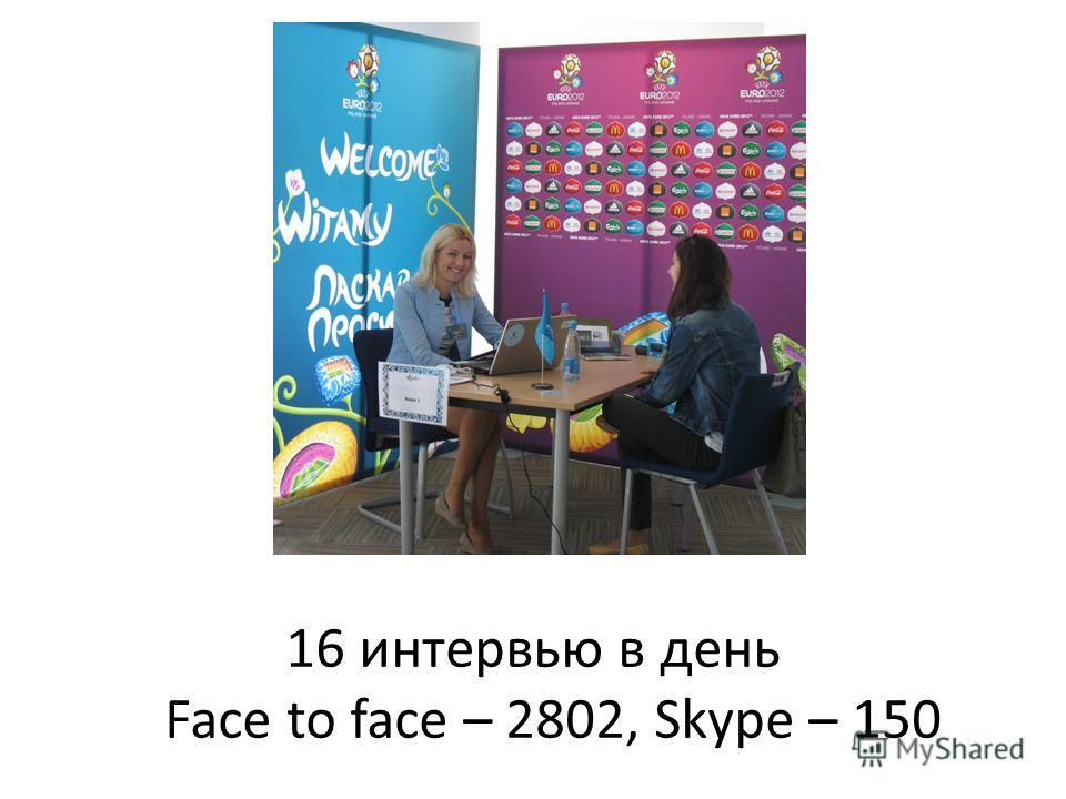 16 интервью в день Face to face – 2802, Skype – 150