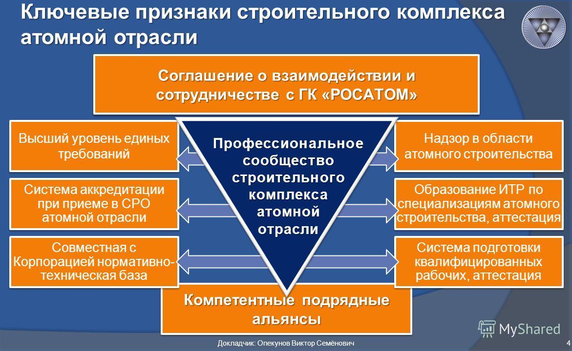 Компетентные подрядные альянсы Система подготовки квалифицированных рабочих, аттестация Надзор в области атомного строительства Образование ИТР по специализациям атомного строительства, аттестация Совместная с Корпорацией нормативно- техническая база