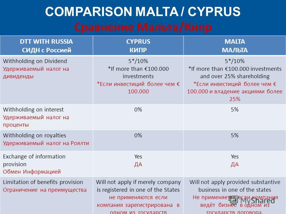 COMPARISON MALTA / CYPRUS Сравнение Мальта/Кипр DTT WITH RUSSIA СИДН с Россией CYPRUS КИПР MALTA МАЛЬТА Withholding on Dividend Удерживаемый налог на дивиденды 5*/10% *If more than 100.000 investments *Если инвестиций более чем 100.000 5*/10% *If mor