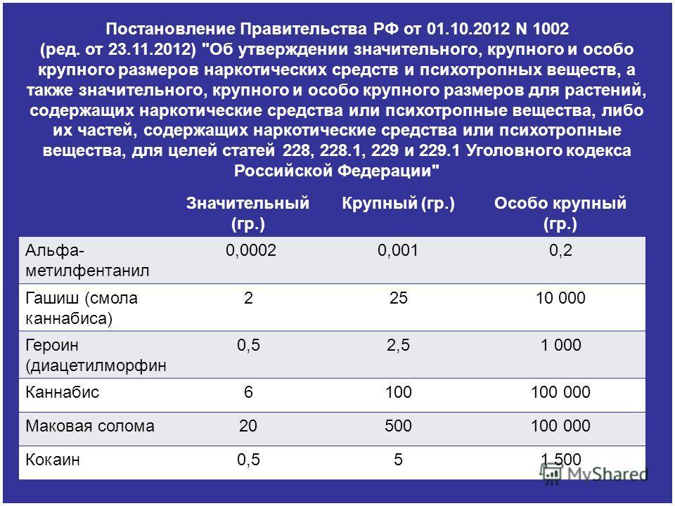 Постановление Правительства РФ от 01.10.2012 N 1002 (ред. от 23.11.2012)