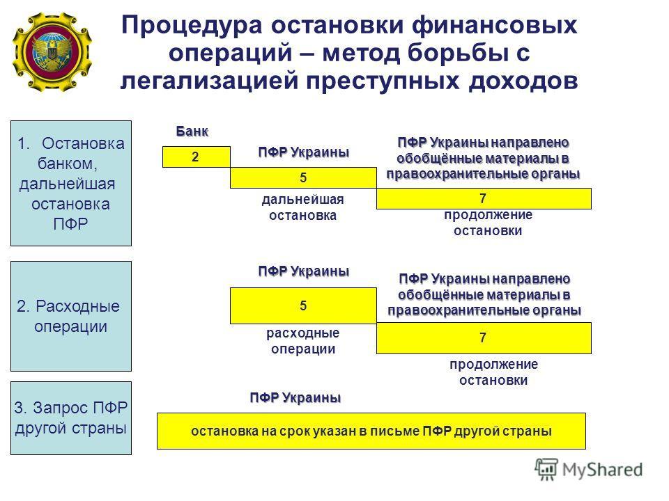 2 5 7 ПФР Украины дальнейшая остановка продолжение остановки ПФР Украины направлено обобщённые материалы в правоохранительные органы 1.Остановка банком, дальнейшая остановка ПФР 5 7 ПФР Украины продолжение остановки расходные операции 2. Расходные оп