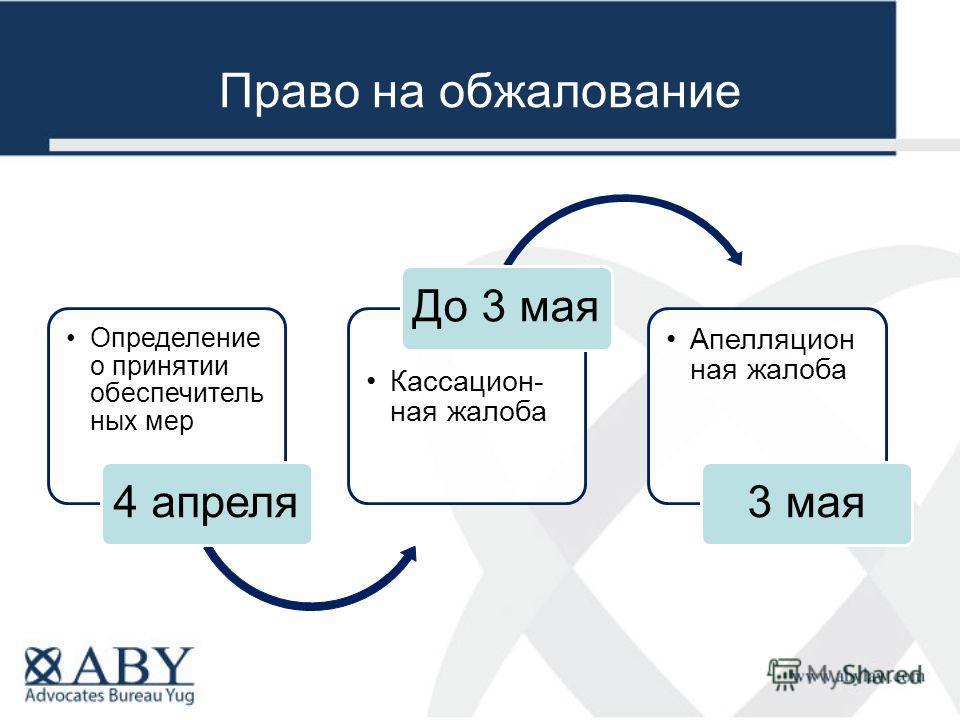 Право на обжалование Определение о принятии обеспечитель ных мер 4 апреля Кассацион- ная жалоба До 3 мая Апелляцион ная жалоба 3 мая