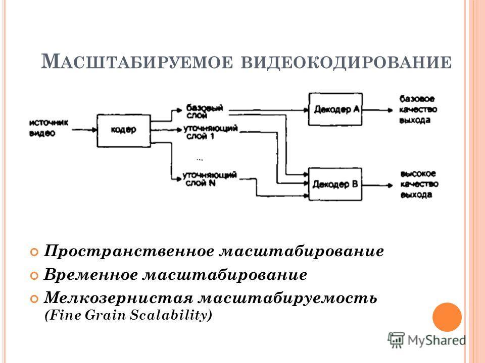 М АСШТАБИРУЕМОЕ ВИДЕОКОДИРОВАНИЕ Пространственное масштабирование Временное масштабирование Мелкозернистая масштабируемость (Fine Grain Scalability)