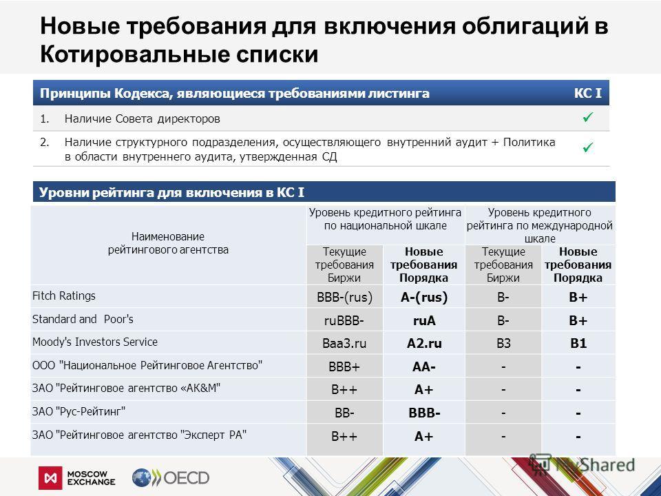 Наименование рейтингового агентства Уровень кредитного рейтинга по национальной шкале Уровень кредитного рейтинга по международной шкале Текущие требования Биржи Новые требования Порядка Текущие требования Биржи Новые требования Порядка Fitch Ratings