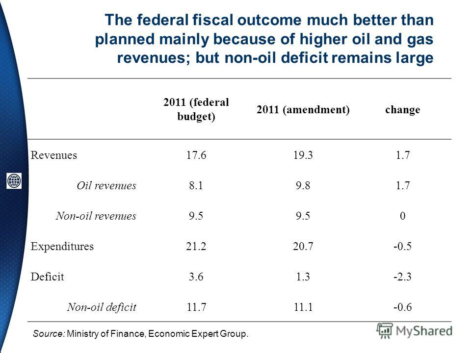 The federal fiscal outcome much better than planned mainly because of higher oil and gas revenues; but non-oil deficit remains large 2011 (federal budget) 2011 (amendment)change Revenues17.619.31.7 Oil revenues8.19.81.7 Non-oil revenues9.5 0 Expendit