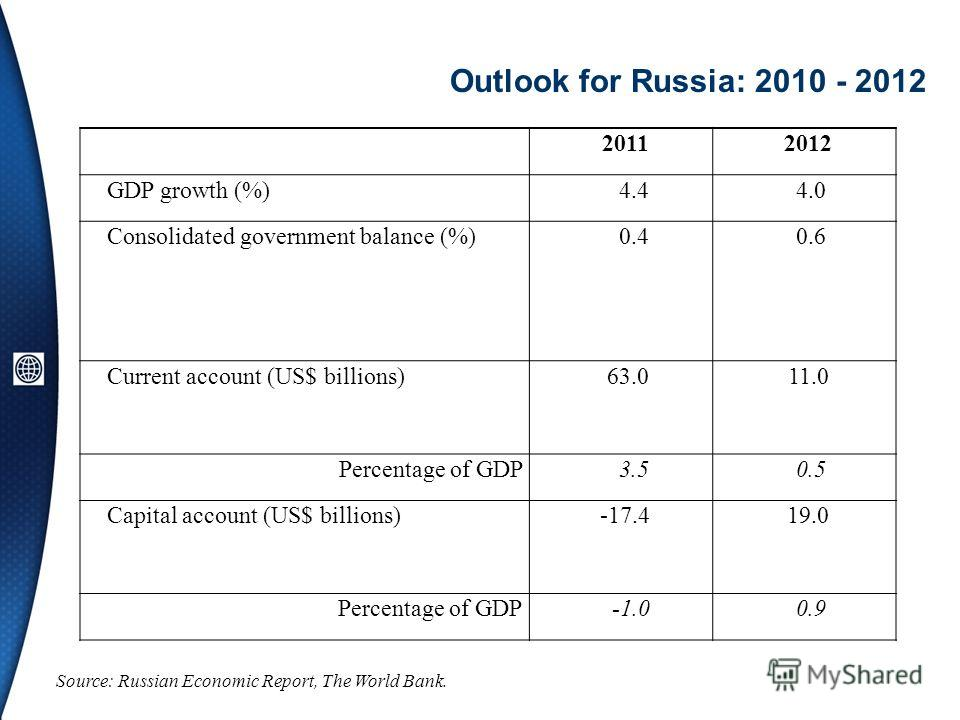 Outlook for Russia: 2010 - 2012 Source: Russian Economic Report, The World Bank. 20112012 GDP growth (%) 4.4 4.0 Consolidated government balance (%) 0.4 0.6 Current account (US$ billions) 63.011.0 Percentage of GDP 3.5 0.5 Capital account (US$ billio