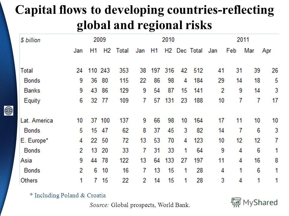 Capital flows to developing countries-reflecting global and regional risks Source: Global prospects, World Bank. * Including Poland & Croatia