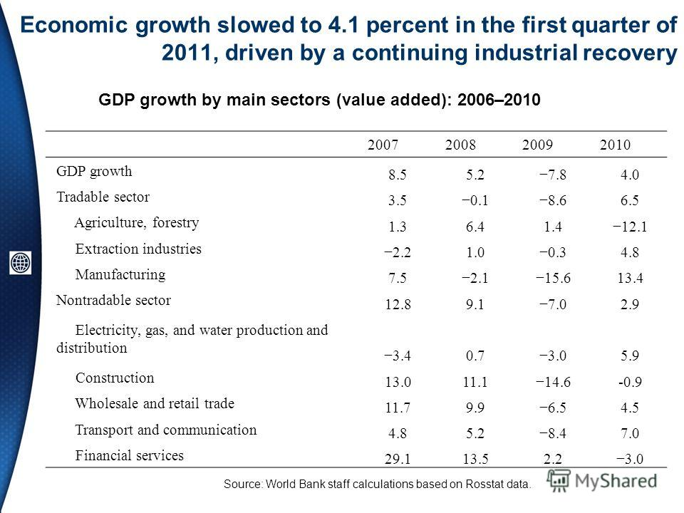 Economic growth slowed to 4.1 percent in the first quarter of 2011, driven by a continuing industrial recovery Source: World Bank staff calculations based on Rosstat data. GDP growth by main sectors (value added): 2006–2010 2007200820092010 GDP growt