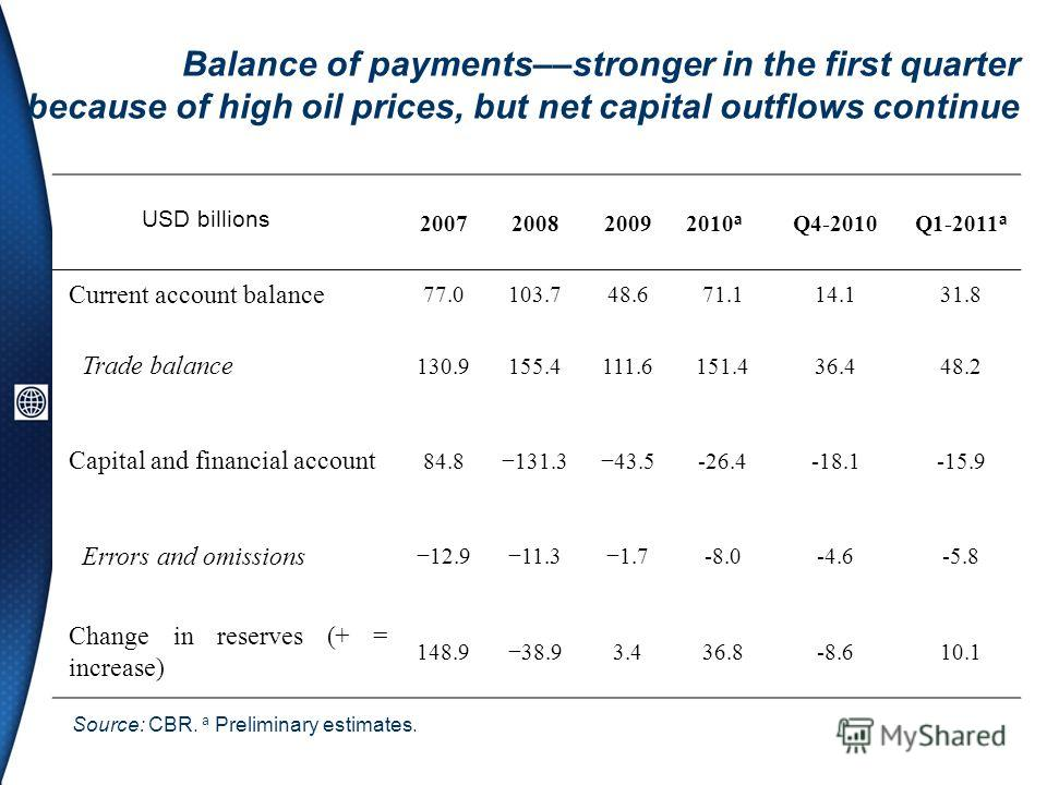 Balance of payments––stronger in the first quarter because of high oil prices, but net capital outflows continue Source: CBR. a Preliminary estimates. 2007200820092010 a Q4-2010Q1-2011 a Current account balance 77.0103.748.671.114.131.8 Trade balance