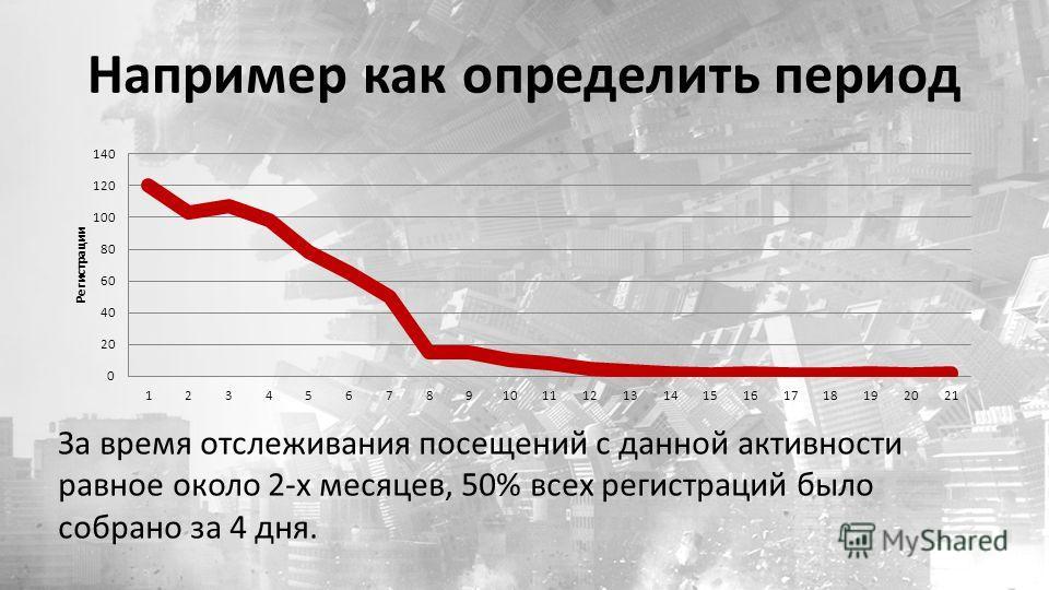 Например как определить период За время отслеживания посещений с данной активности равное около 2-х месяцев, 50% всех регистраций было собрано за 4 дня.