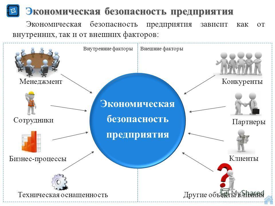 \ Экономическая безопасность предприятия Экономическая безопасность предприятия Менеджмент Бизнес-процессы Техническая оснащенность Конкуренты Партнеры Клиенты Другие объекты влияния Экономическая безопасность предприятия зависит как от внутренних, т