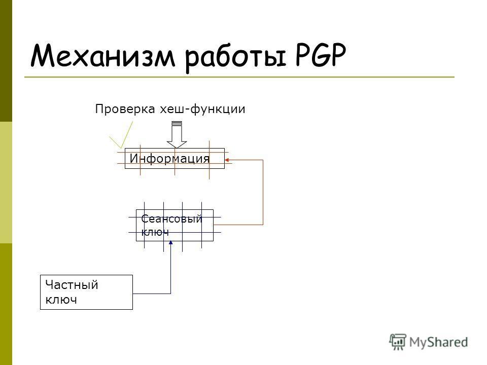 Механизм работы PGP Информация Сеансовый ключ Частный ключ Проверка хеш-функции
