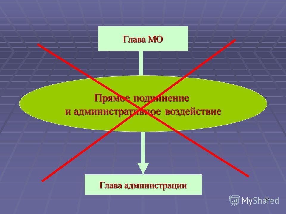 53 Прямое подчинение и административное воздействие Глава администрации Глава МО