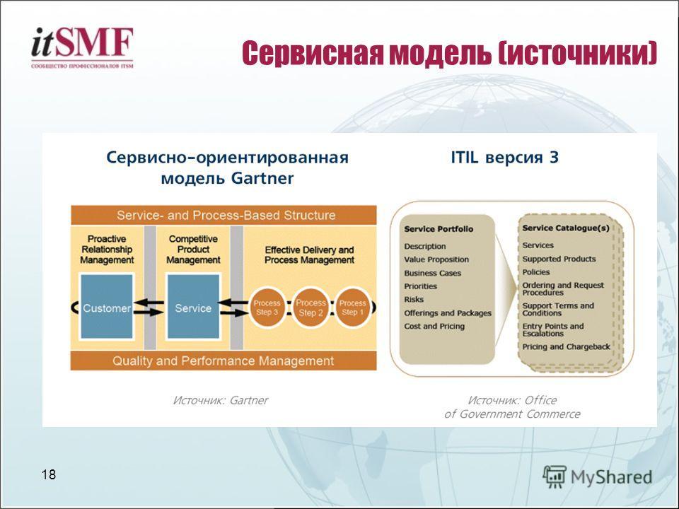 18 Сервисная модель (источники)