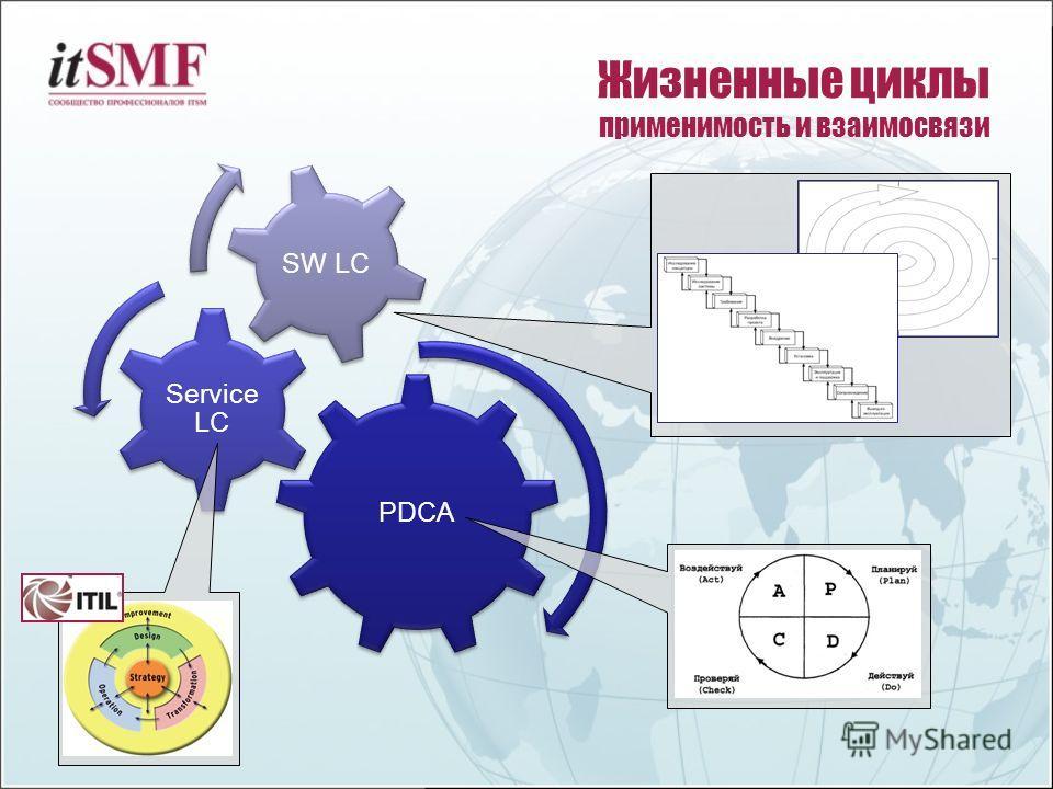 Жизненные циклы применимость и взаимосвязи PDCA Service LC SW LC