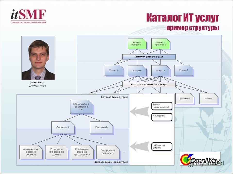 Каталог ИТ услуг пример структуры Александр Цимбалистов