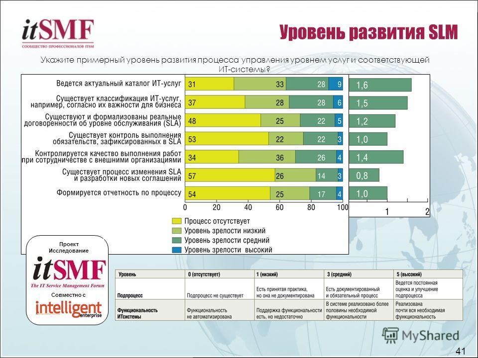41 Уровень развития SLM Укажите примерный уровень развития процесса управления уровнем услуг и соответствующей ИТ-системы? Проект Исследование Совместно с