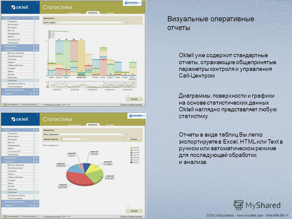 Визуальные оперативные отчеты Oktell уже содержит стандартные отчеты, отражающие общепринятые параметры контроля и управления Call-Центром Диаграммы, поверхности и графики на основе статистических данных Oktell наглядно представляет любую статистику.