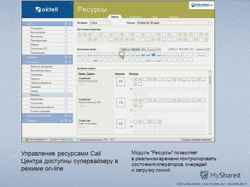 Управление ресурсами Call Центра доступны супервайзеру в режиме on-line Модуль Ресурсы позволяет в реальном времени контролировать состояния операторов, очередей и загрузку линий. ООО «Мироктел» www.miroktel.com /044/ 545-85-11